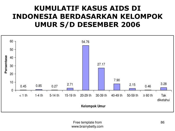 KUMULATIF KASUS AIDS DI INDONESIA BERDASARKAN KELOMPOK UMUR S/D DESEMBER 2006