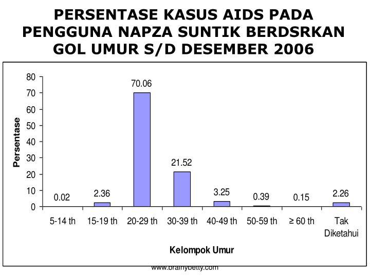 PERSENTASE KASUS AIDS PADA PENGGUNA NAPZA SUNTIK BERDSRKAN GOL UMUR S/D DESEMBER 2006