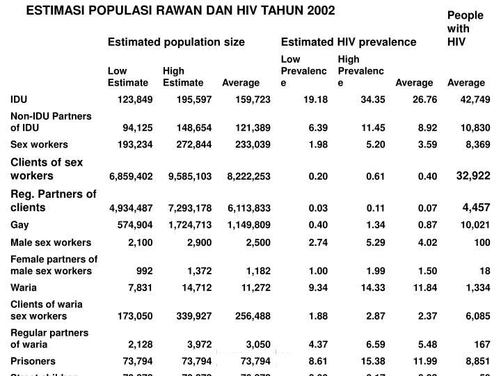 ESTIMASI POPULASI RAWAN DAN HIV TAHUN 2002