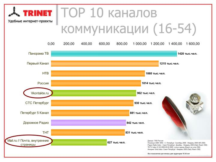 ТОР 10 каналов коммуникации (16-54)