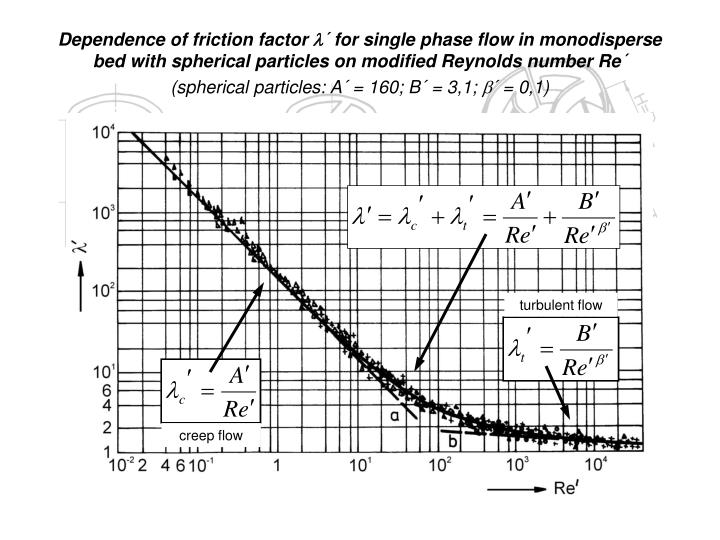 Dependence of friction factor
