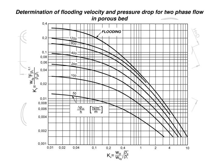 Determination of flooding velocity and pressure drop for two phase flow in porous bed