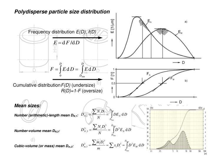 Polydisperse particle size distribution