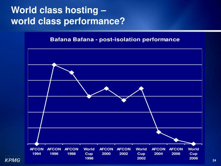 World class hosting –