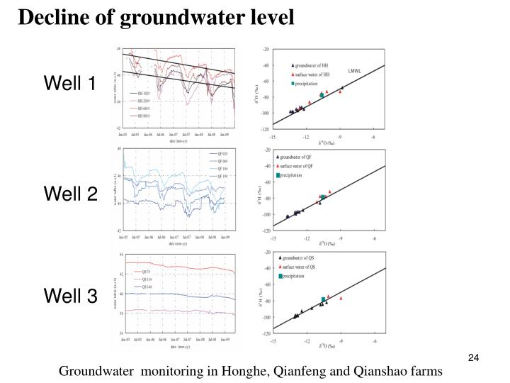 Groundwater  monitoring in Honghe, Qianfeng and Qianshao farms