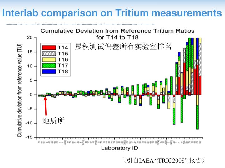 Interlab comparison on Tritium measurements