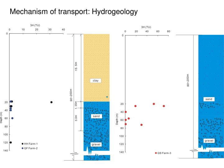 Mechanism of transport: Hydrogeology