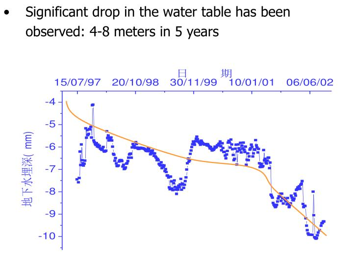 Significant drop in the water table has been observed: 4-8 meters in 5 years