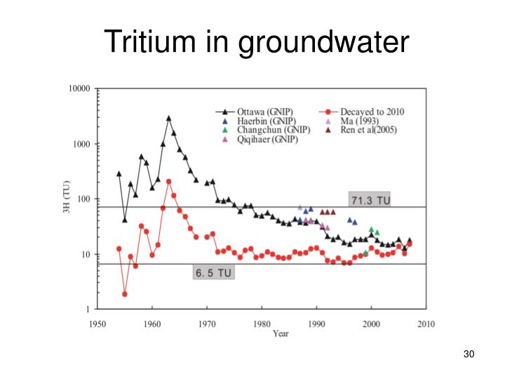 Tritium in groundwater