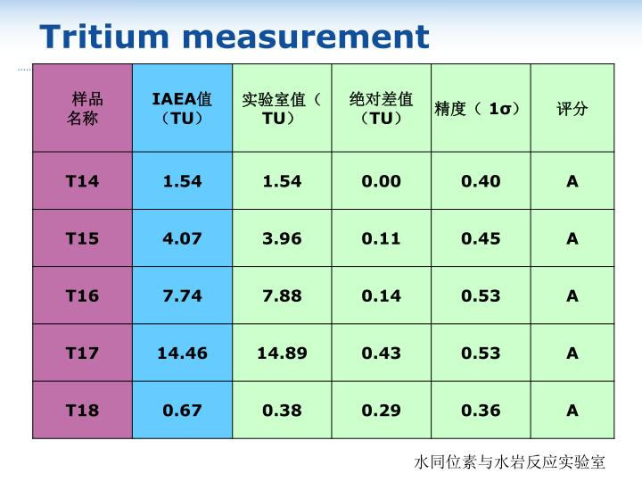 Tritium measurement