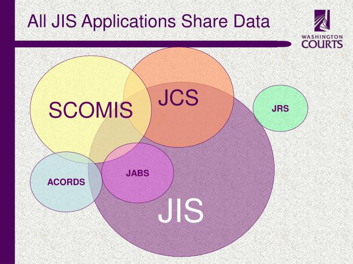 All JIS Applications Share Data