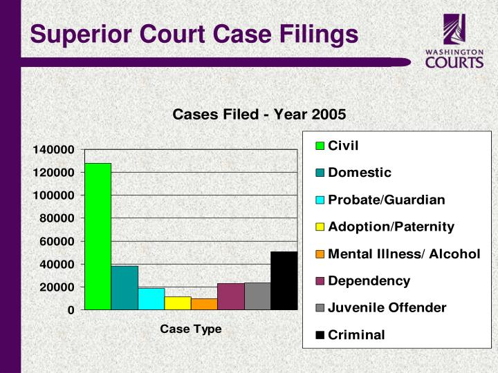 Superior Court Case Filings