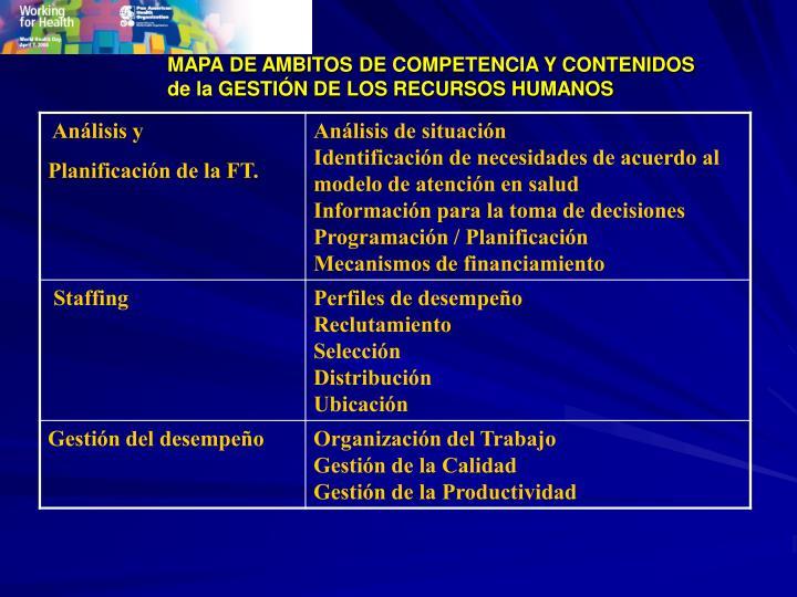 MAPA DE AMBITOS DE COMPETENCIA Y CONTENIDOS