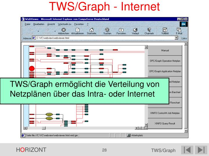 TWS/Graph - Internet