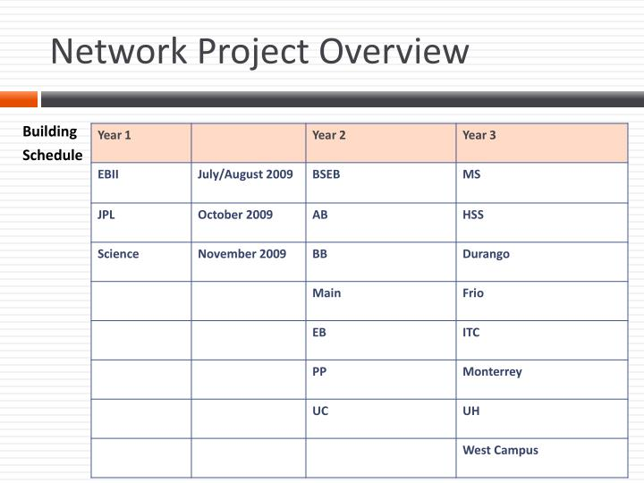 Network Project Overview