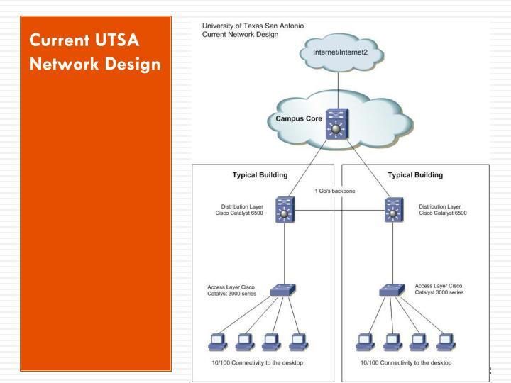 Current UTSA Network Design