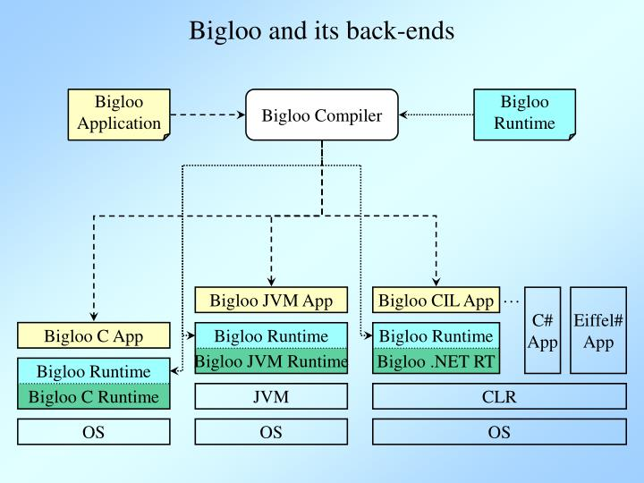 Bigloo and its back-ends