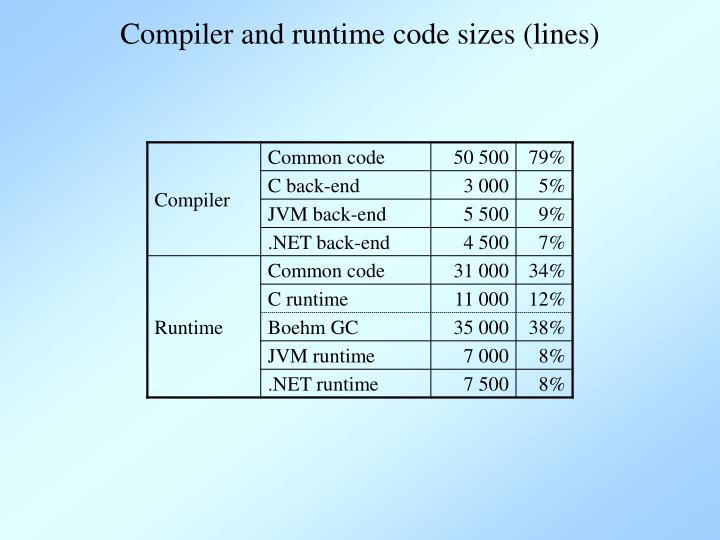 Compiler and runtime code sizes (lines)