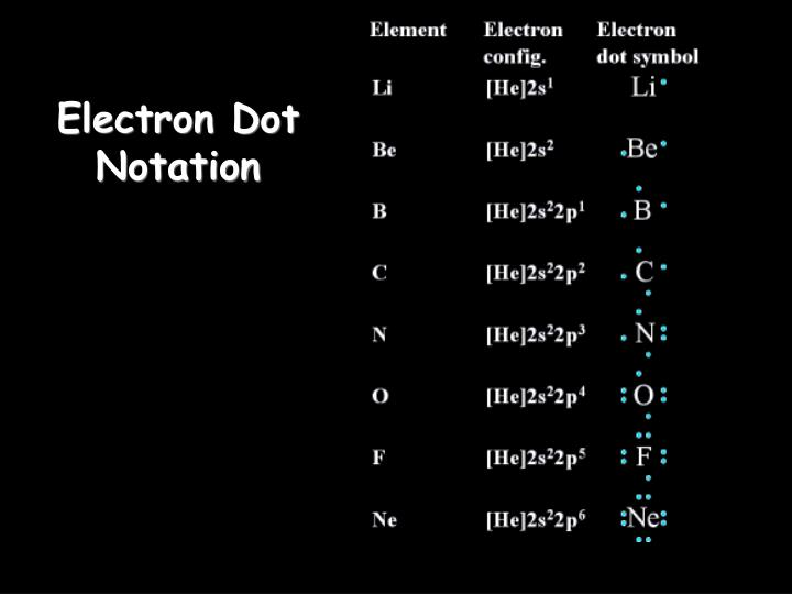 Electron Dot Notation