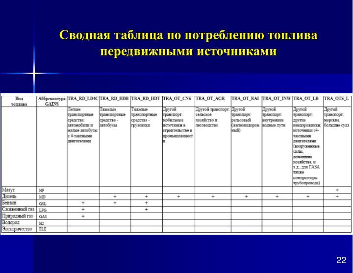 Сводная таблица по потреблению топлива передвижными источниками