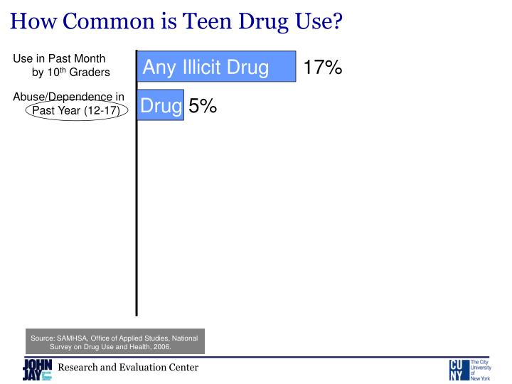 How Common is Teen Drug Use?