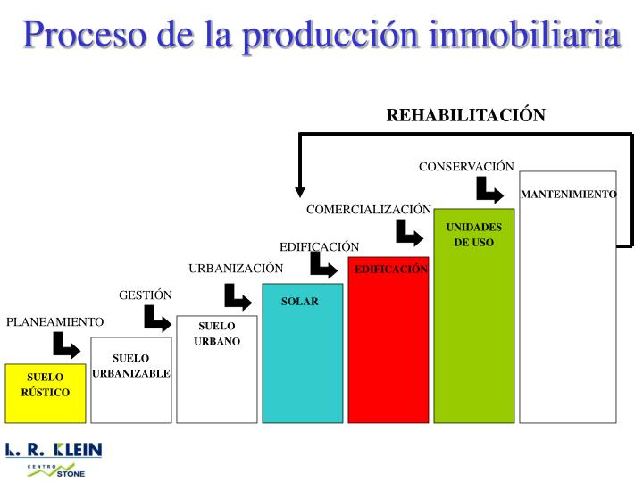 Proceso de la producción inmobiliaria