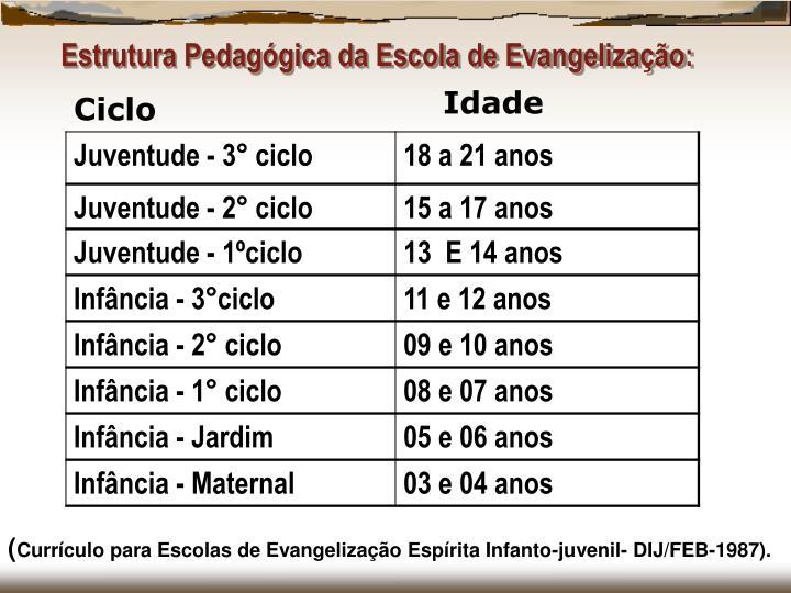 Estrutura Pedagógica da Escola de Evangelização