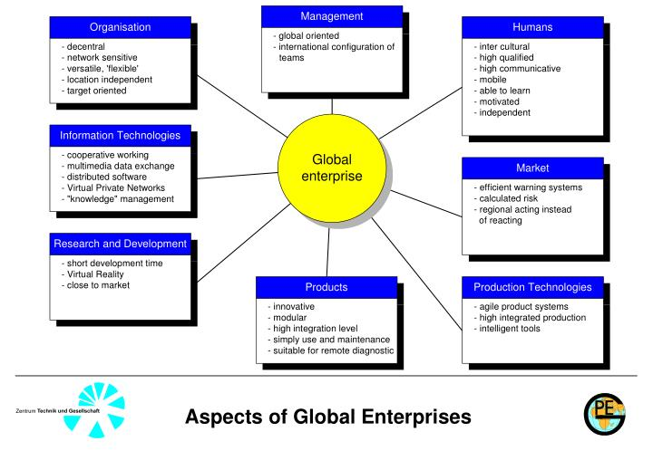 Aspects of Global Enterprises