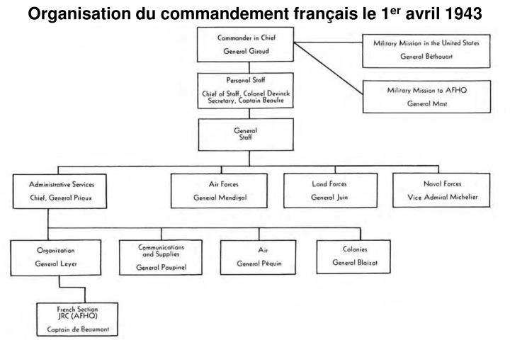 Organisation du commandement français le 1