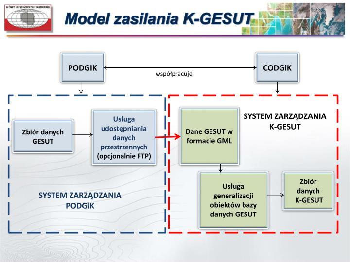 Model zasilania K-GESUT
