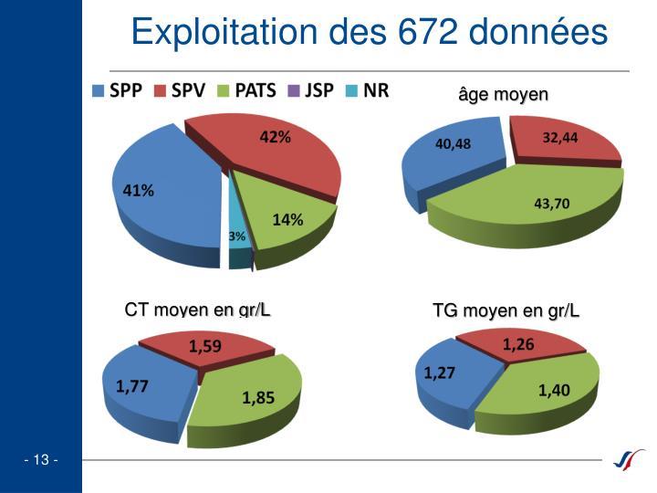 Exploitation des 672 données