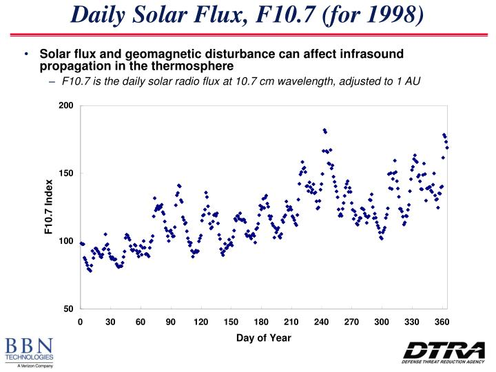 Daily Solar Flux, F10.7 (for 1998)