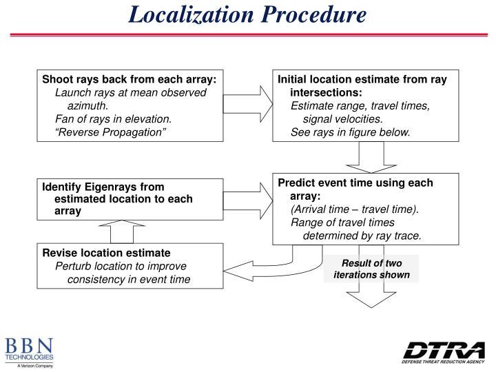 Localization Procedure
