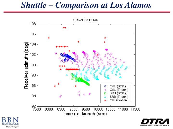 Shuttle – Comparison at Los Alamos
