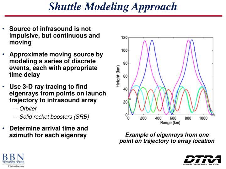 Shuttle Modeling Approach