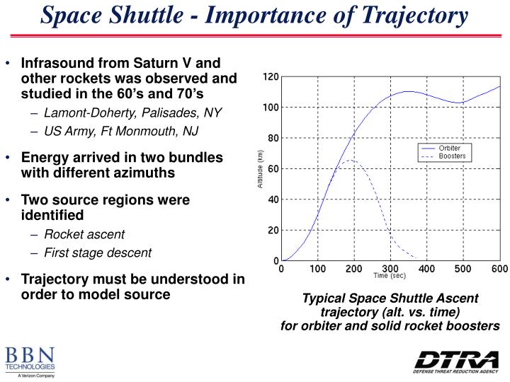 Space Shuttle - Importance of Trajectory