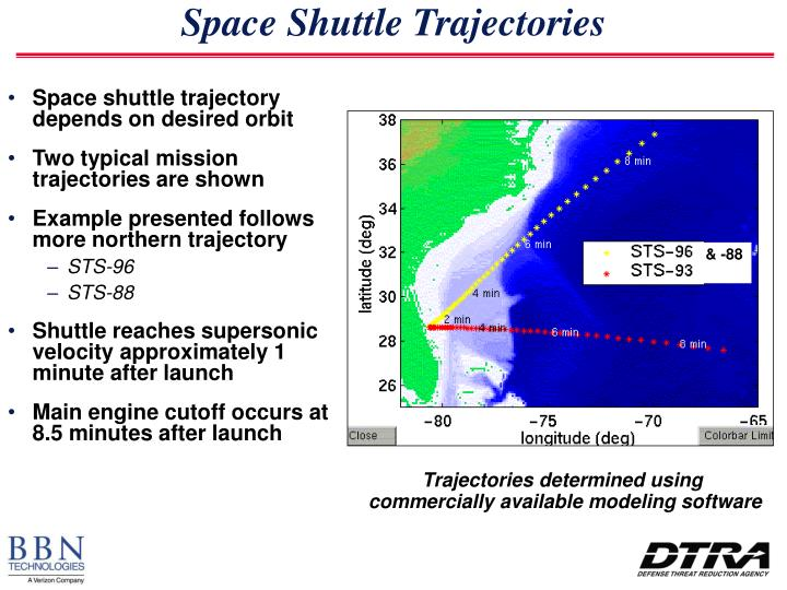 Space Shuttle Trajectories