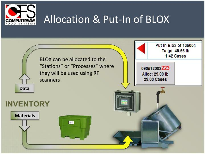 Allocation & Put-In of BLOX