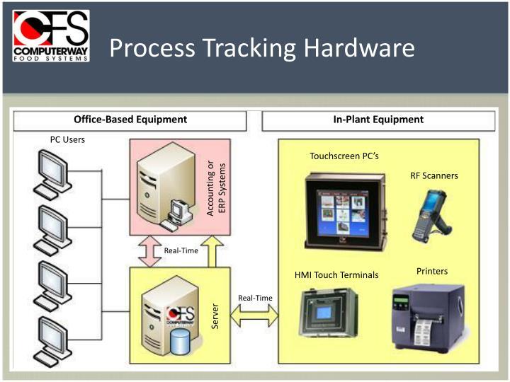 Process Tracking Hardware