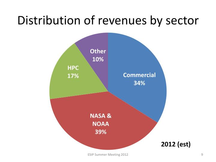 Distribution of revenues by sector
