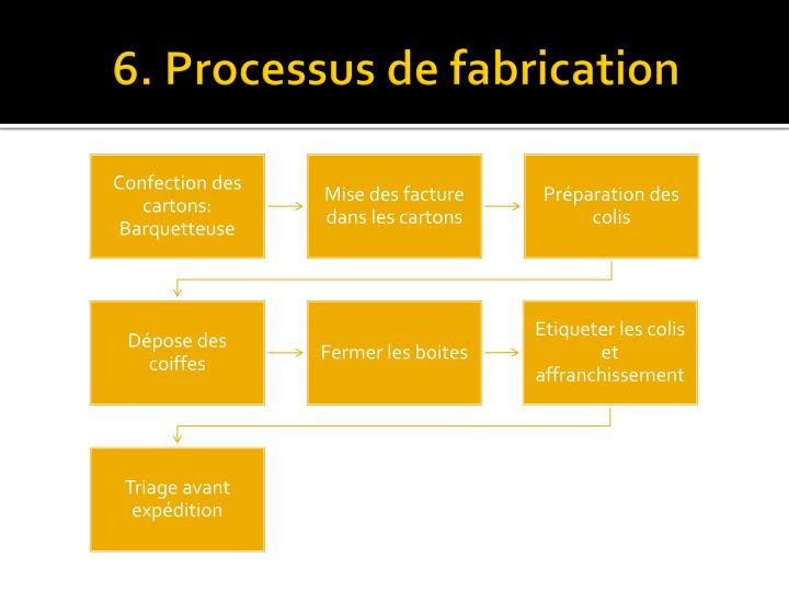 6. Processus de fabrication