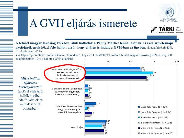 A GVH eljárás ismerete