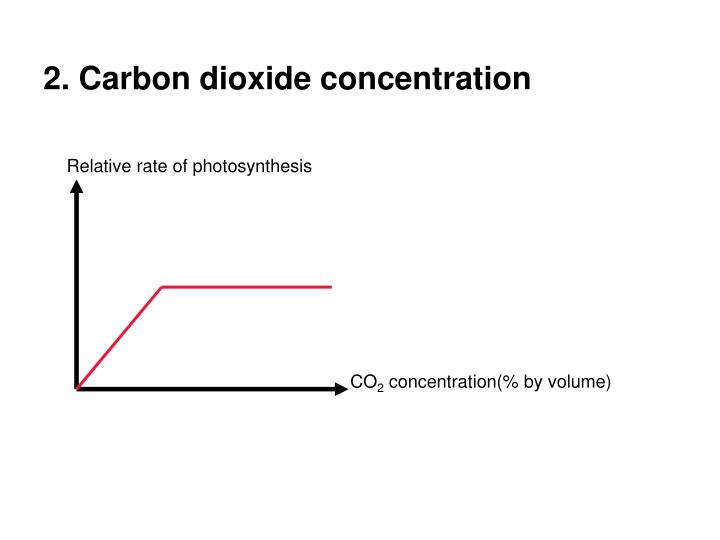 2. Carbon dioxide concentration