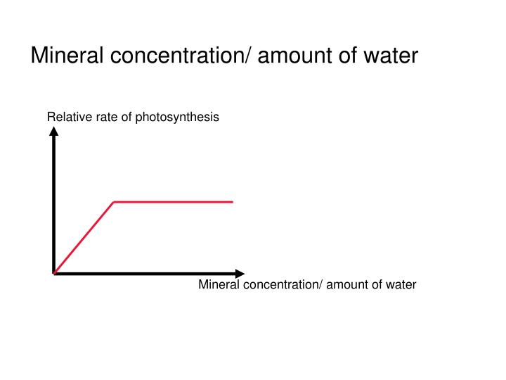 Mineral concentration/ amount of water