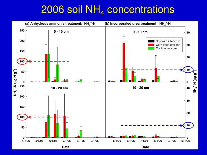 2006 soil NH