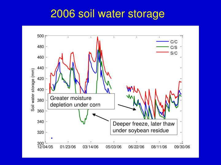 Greater moisture depletion under corn