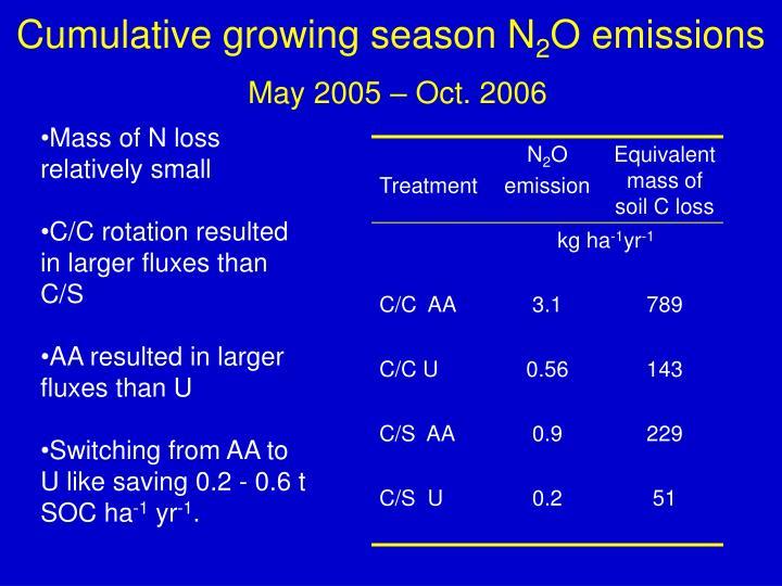 Cumulative growing season N