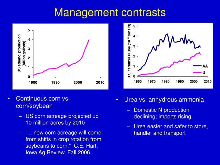 Management contrasts