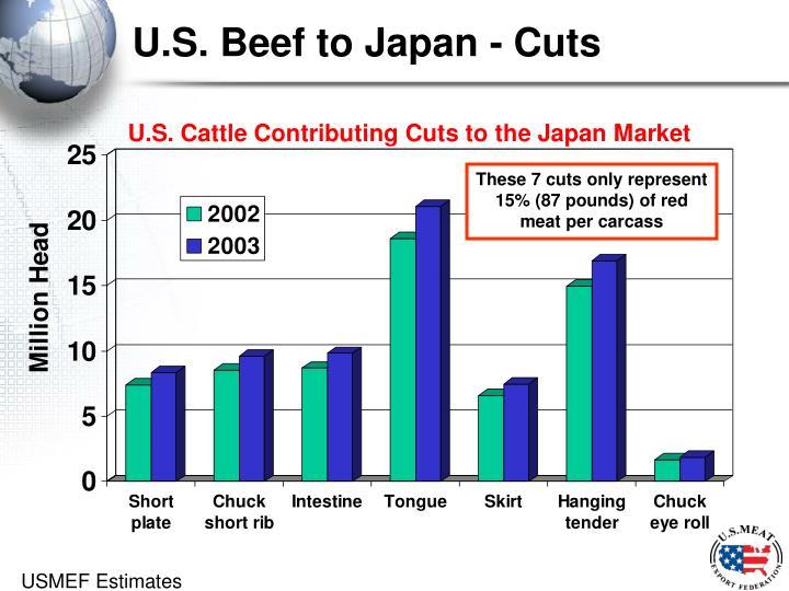 U.S. Beef to Japan - Cuts