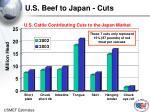 u s beef to japan cuts